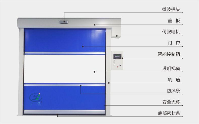 商品展示-PVC防碰撞快速卷簾門-無錫一凈