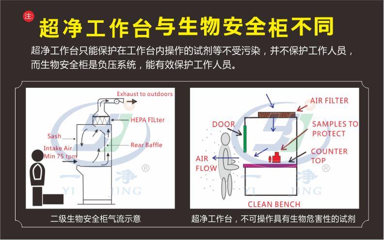超凈臺與生物安全柜的區別-無錫一凈