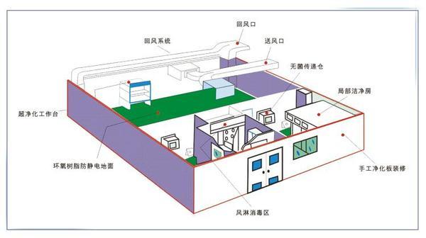 无尘车间设计方案2.jpg