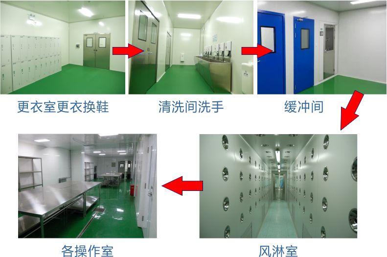 实验室的人流经过更衣室更衣换鞋→清洗间洗手→缓冲间→风淋室→各操作室