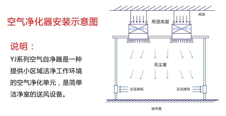 无锡一净 空气净化器安装示意图 空气净化器安装说明